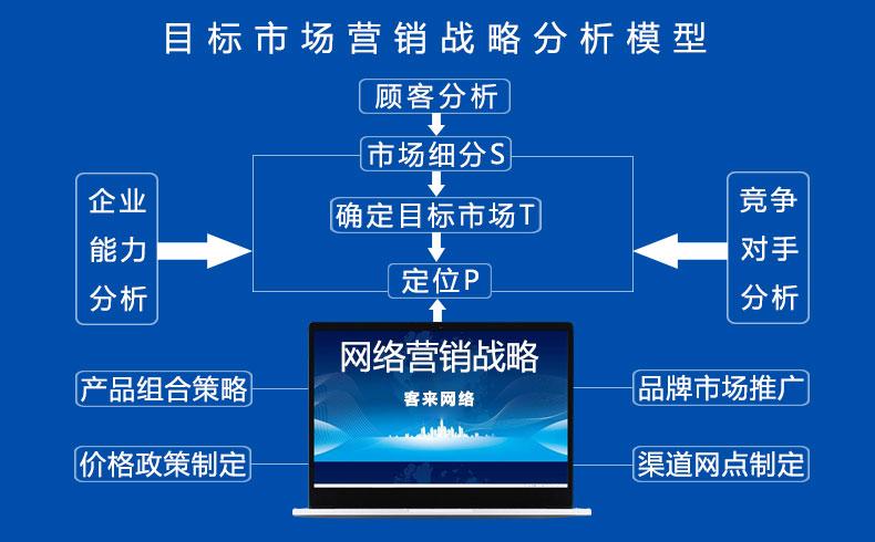 【网络营销策略】网络营销战略分析及有哪些(1)