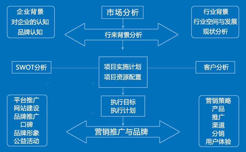 【网络营销策划】企业网络营销策划方案流程-蓝天使网络