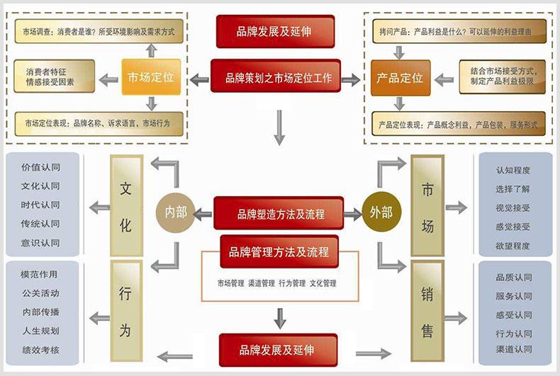【网络营销方案】网络营销策划方案-蓝天使网络
