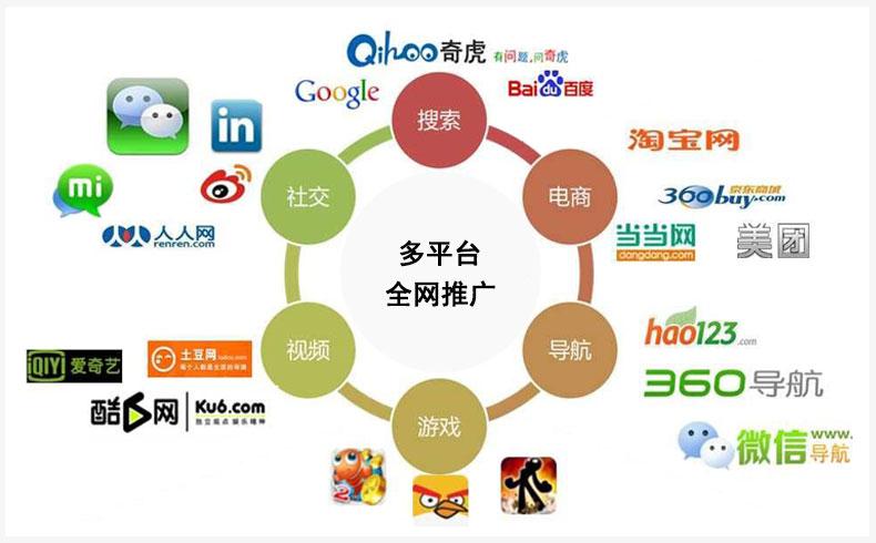 【网络推广方案】企业营销推广方案-蓝天使网络