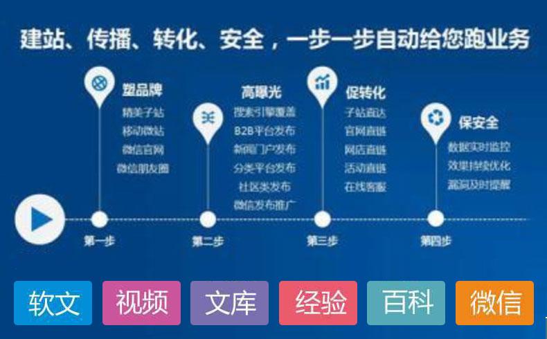 【网络推广营销】什么是网络营销推广,它的特点是什么-蓝天使网络