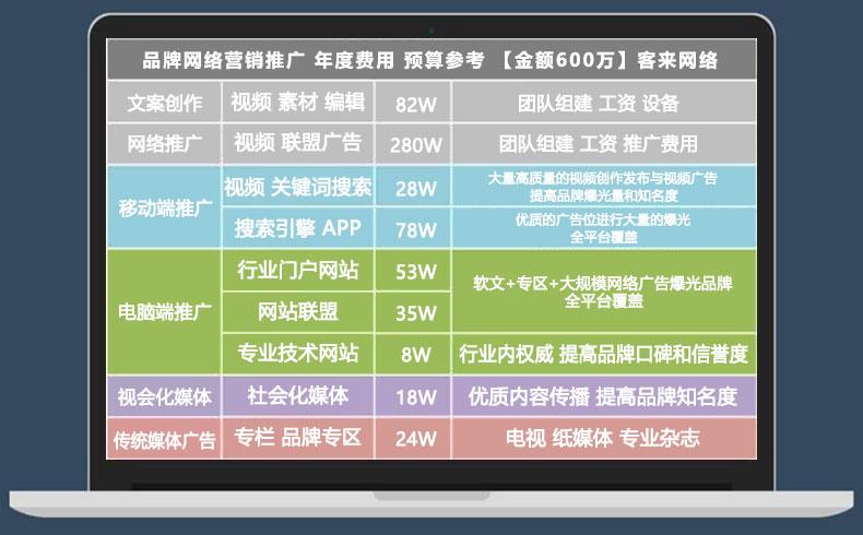 【网络推广营销】企业网络推广费用预算图表-蓝天使网络