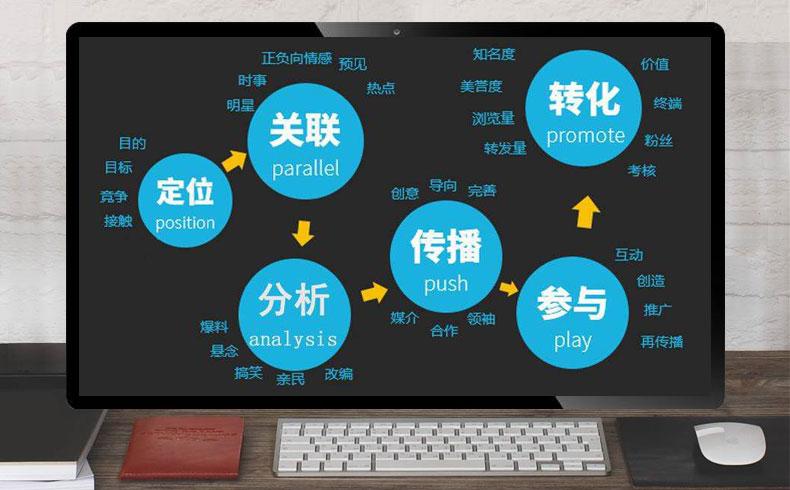 【网络营销策略】整合营销策测分析及有哪些-蓝天使网络