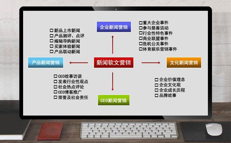 【软文营销】新闻软文营销是什么-蓝天使网络