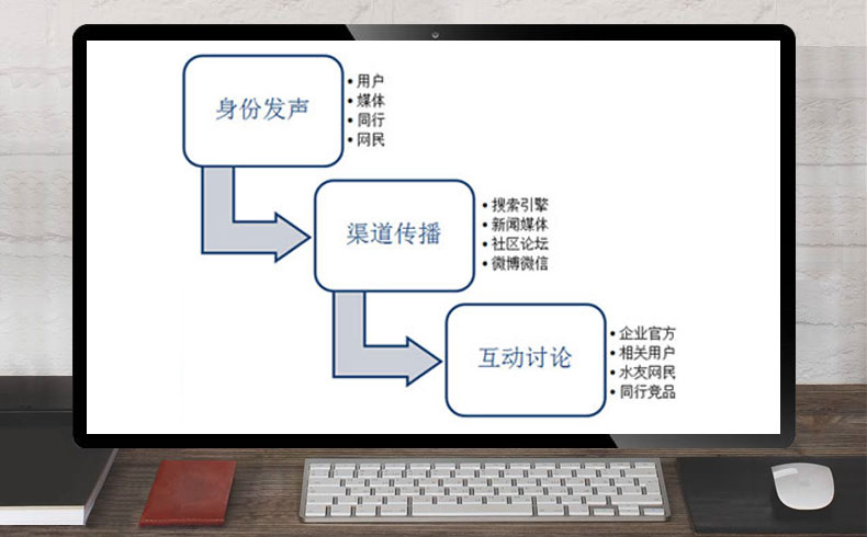 【口碑营销】口碑营销策略是什么-蓝天使网络