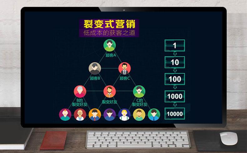 【网络推广营销】裂变式营销,裂变推广方法-蓝天使网络