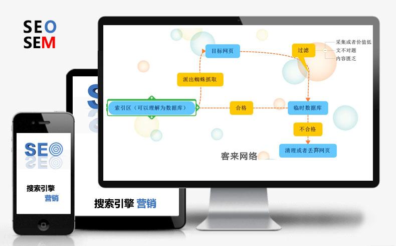 【搜索营销】什么是搜索引擎营销-蓝天使网络