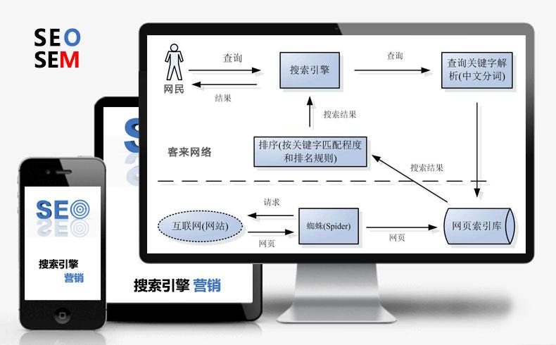 【搜索营销】搜索引擎营销的过程-蓝天使网络
