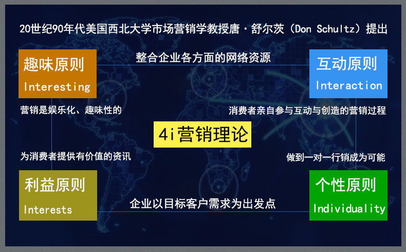 【整合营销】4i营销理论案例-蓝天使网络