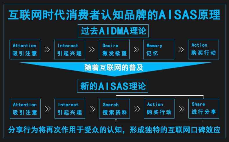 【互联网营销】AISAS消费者行为分析模型